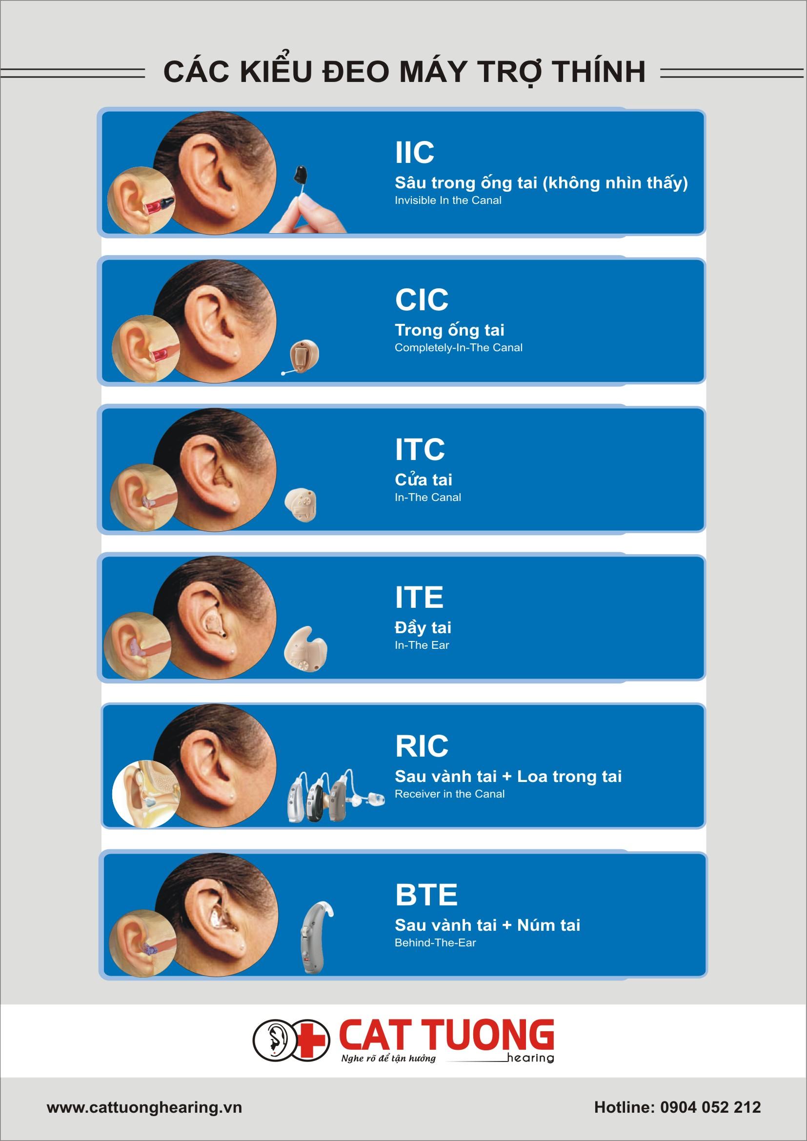 Các kiểu đeo máy trợ thính dành cho người dùng lựa chọn.